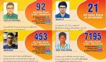 MS Students Make it Big in IIT-JEE 2020